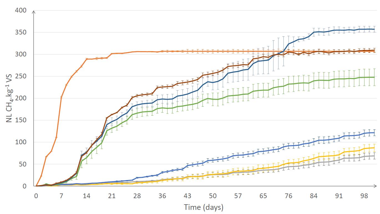 Graphique de la performance de méthanisation des capsules de café